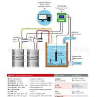 酸度计在线工业PH控制器水质监测仪器